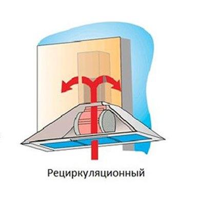 Рециркуляционный агрегат