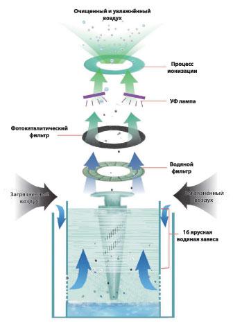 Гидрофильтрация