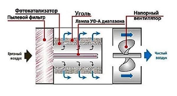 Схема фотокаталитического фильтра