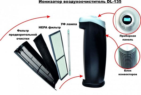 Ультрафиолетовый очиститель воздуха
