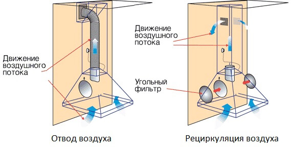 Проводная вытяжка и рециркулятор