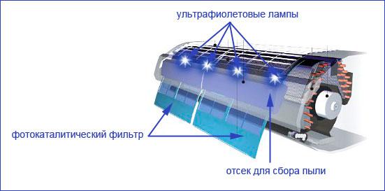 Фотокаталитический фильтр