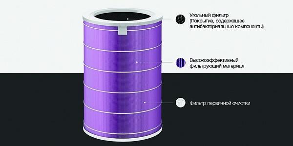 Устройство с угольным фильтром