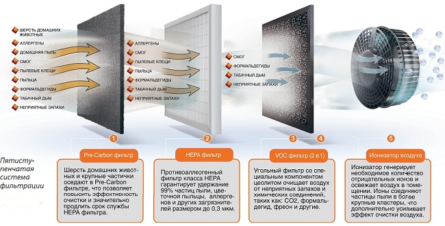 5-ти ступенчатая система фильтрации