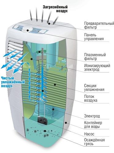 Мойка воздуха с дополнительными фильтрами
