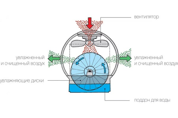 Холодная «водяная баня»