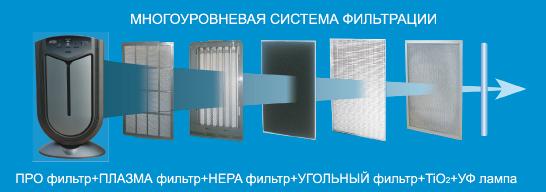 Многоуровневая система фильтрации
